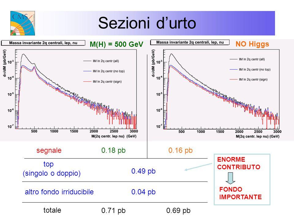 Sezioni d'urto M(H) = 500 GeV NO Higgs segnale 0.18 pb 0.16 pb top