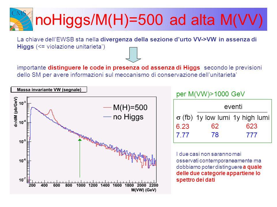 noHiggs/M(H)=500 ad alta M(VV)
