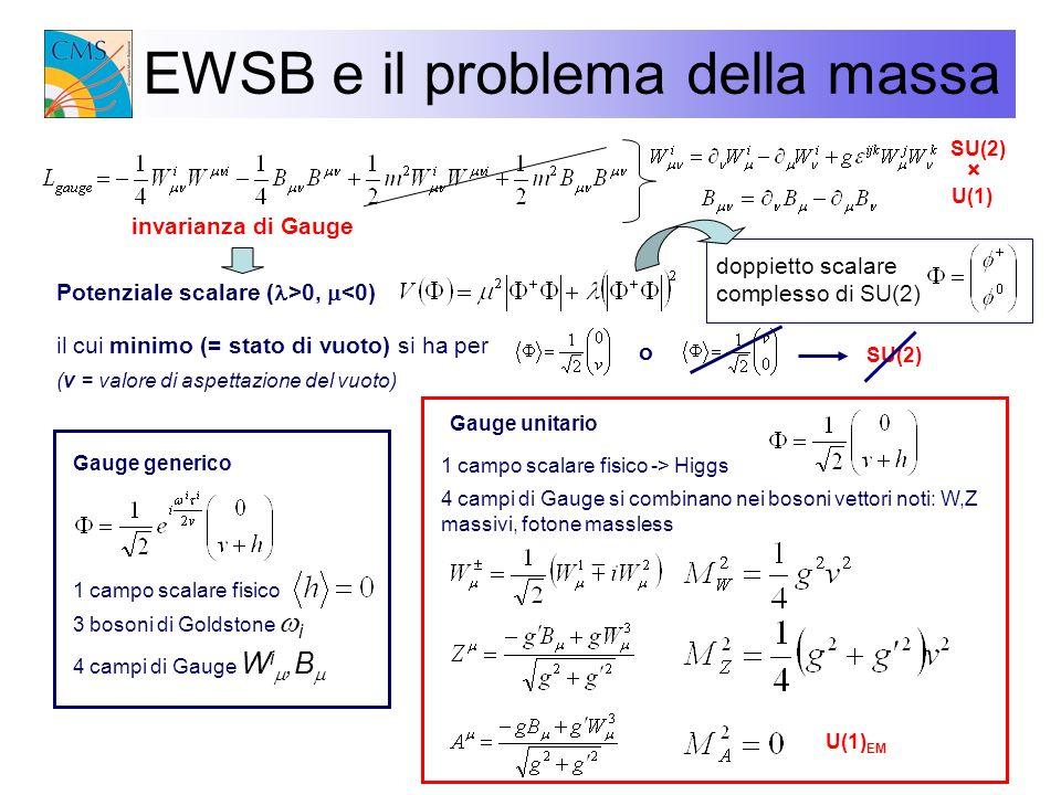 EWSB e il problema della massa
