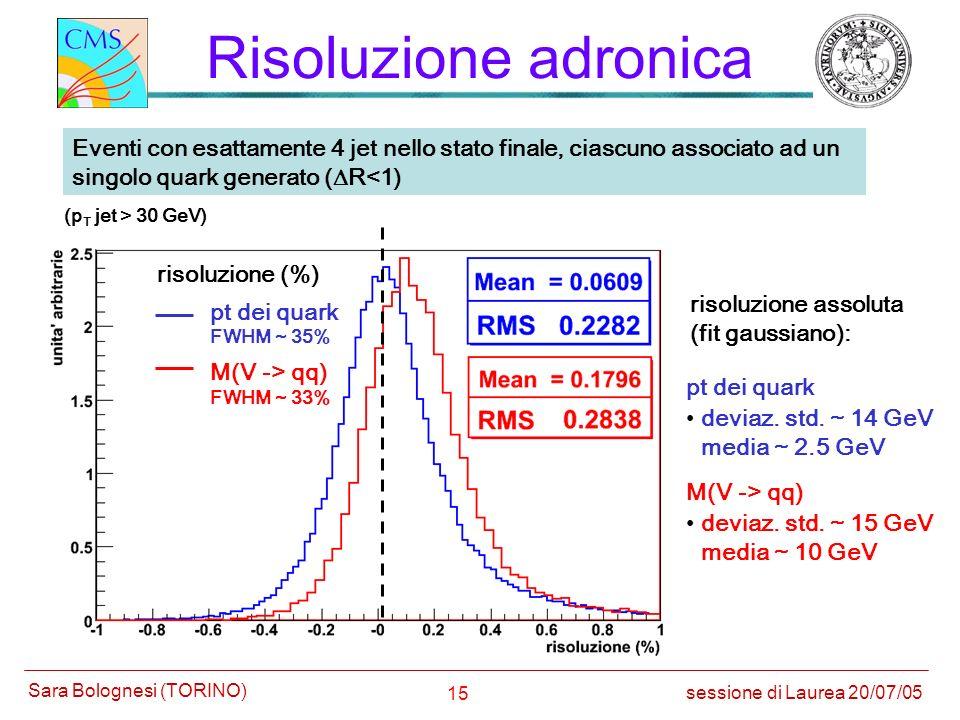 Risoluzione adronica Eventi con esattamente 4 jet nello stato finale, ciascuno associato ad un singolo quark generato (DR<1)