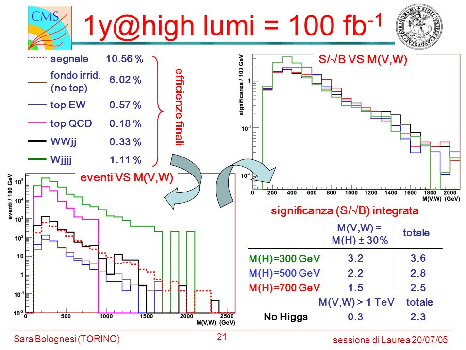 1y@high lumi = 100 fb-1 S/√B VS M(V,W) efficienze finali