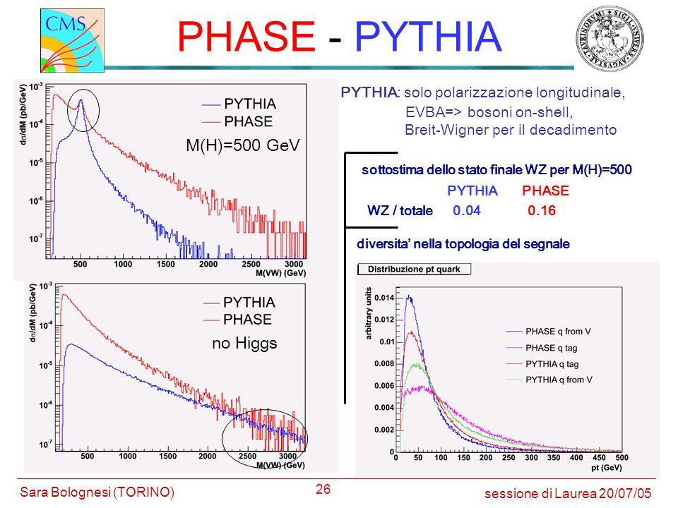 PHASE - PYTHIA M(H)=500 GeV no Higgs
