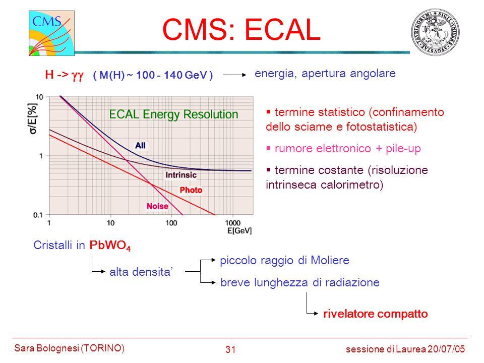 CMS: ECAL H -> gg ( M(H) ~ 100 - 140 GeV )