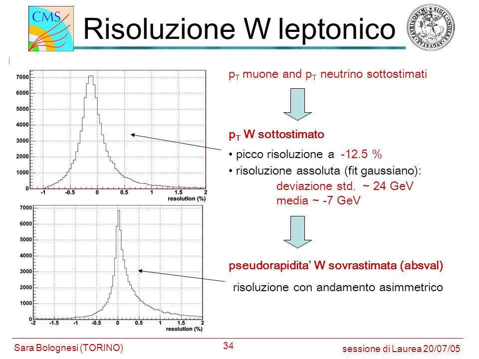 Risoluzione W leptonico