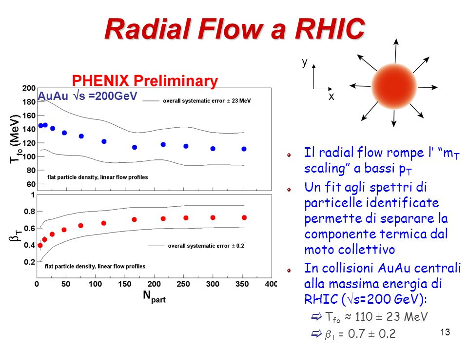 Radial Flow a RHIC Il radial flow rompe l' mT scaling a bassi pT