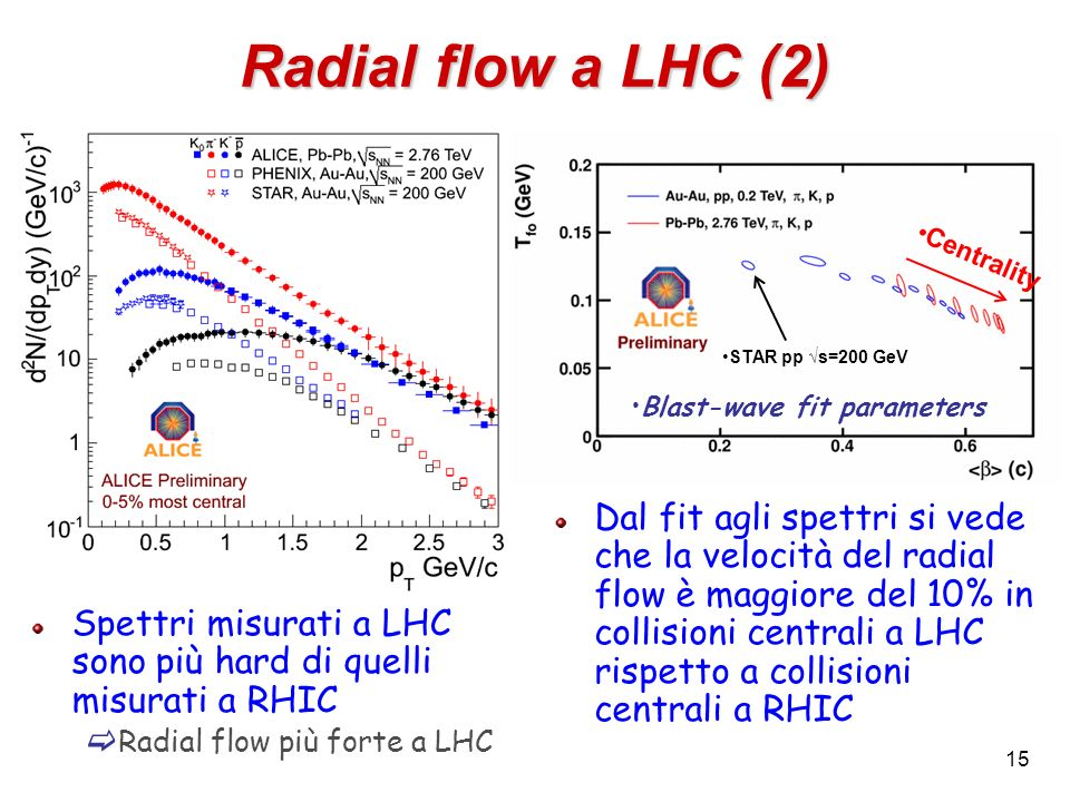 Radial flow a LHC (2) Centrality. STAR pp √s=200 GeV. Blast-wave fit parameters.