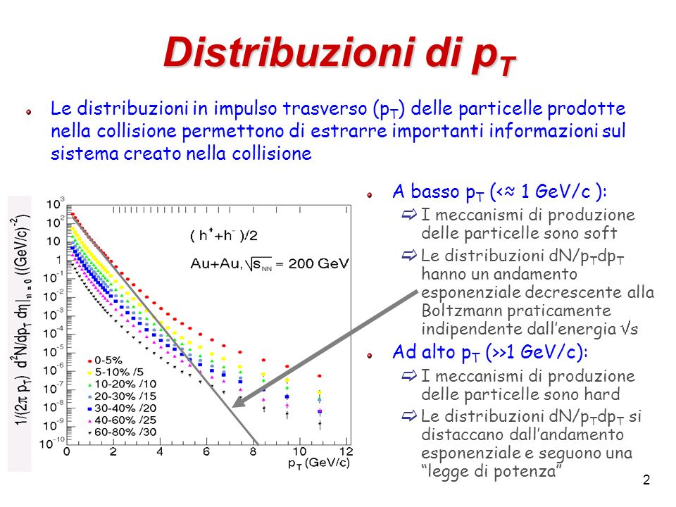 Distribuzioni di pT