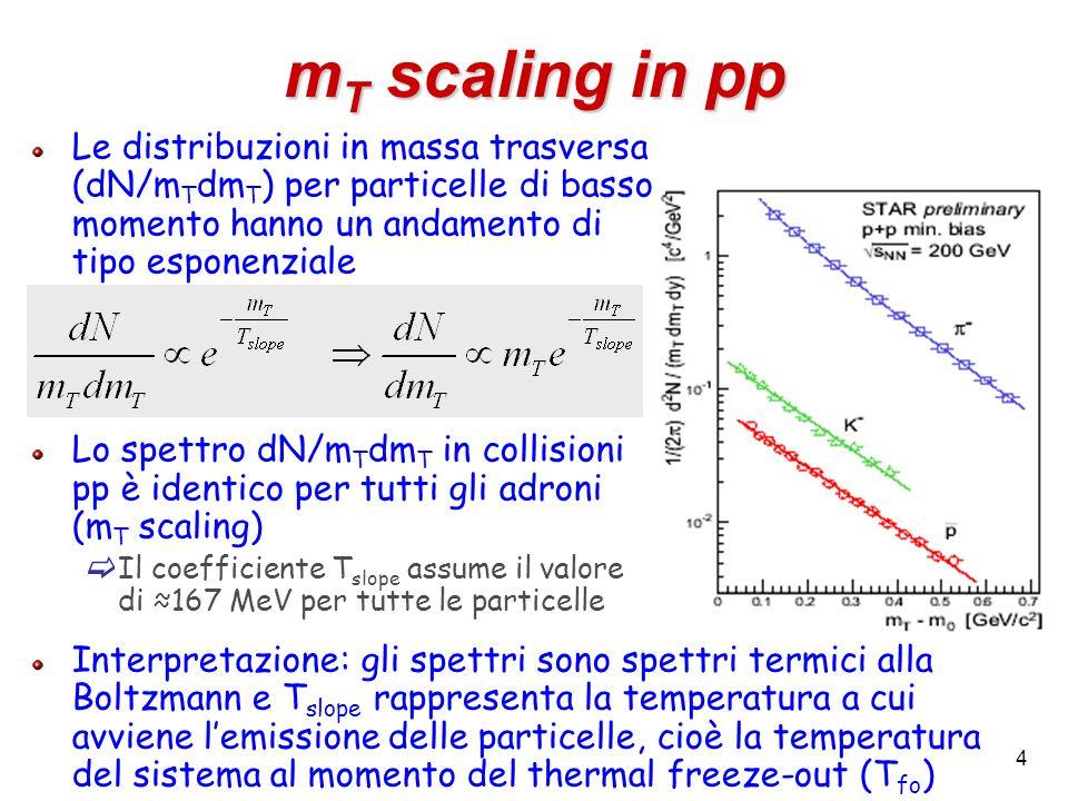 mT scaling in pp Le distribuzioni in massa trasversa (dN/mTdmT) per particelle di basso momento hanno un andamento di tipo esponenziale.