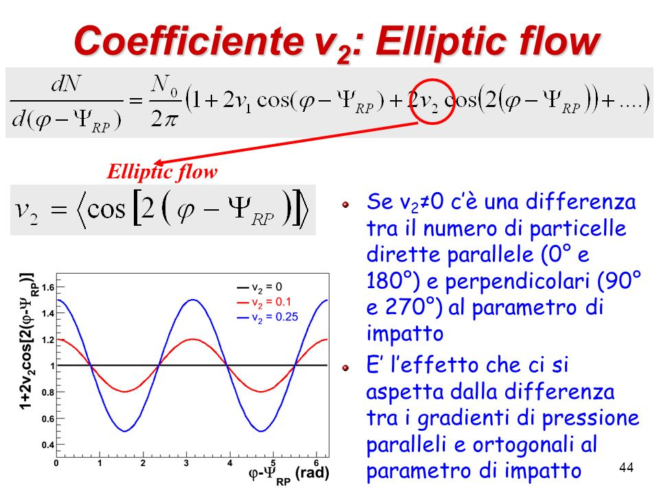 Coefficiente v2: Elliptic flow