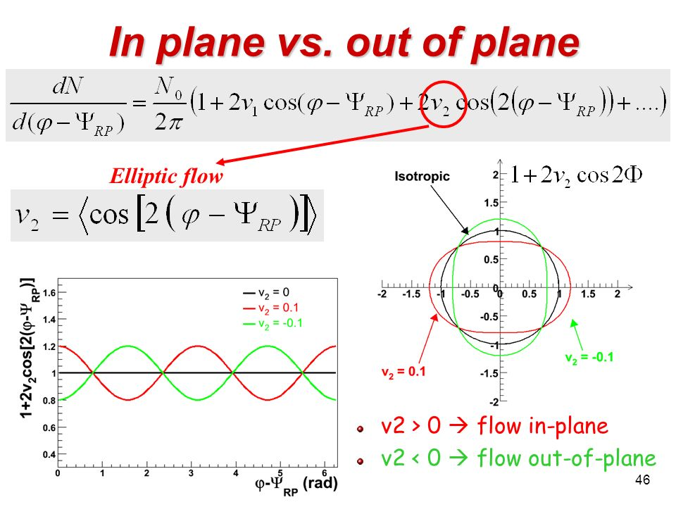 In plane vs. out of plane Elliptic flow v2 > 0  flow in-plane
