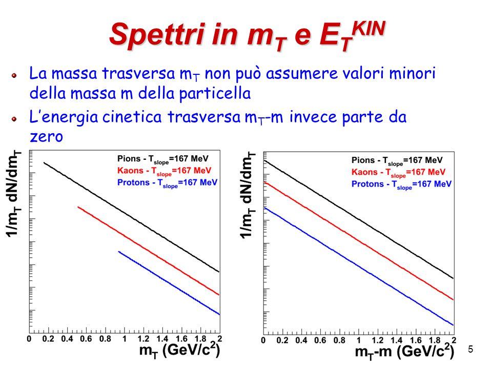 Spettri in mT e ETKIN La massa trasversa mT non può assumere valori minori della massa m della particella.