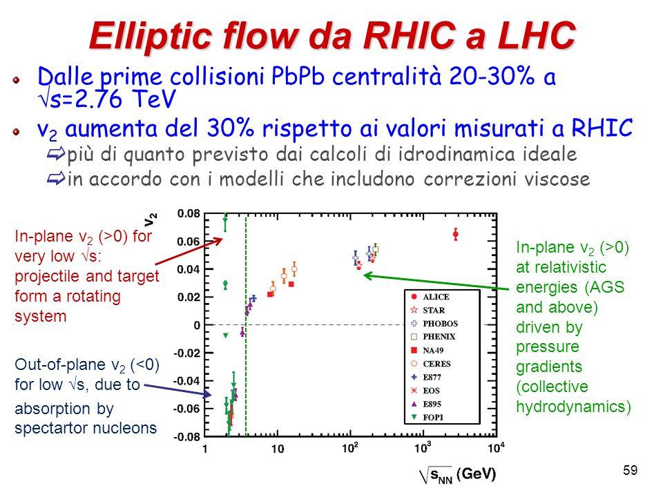 Elliptic flow da RHIC a LHC