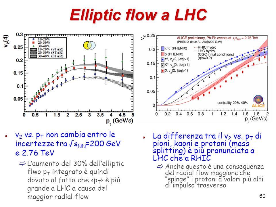 Elliptic flow a LHC v2 vs. pT non cambia entro le incertezze tra √sNN=200 GeV e 2.76 TeV.