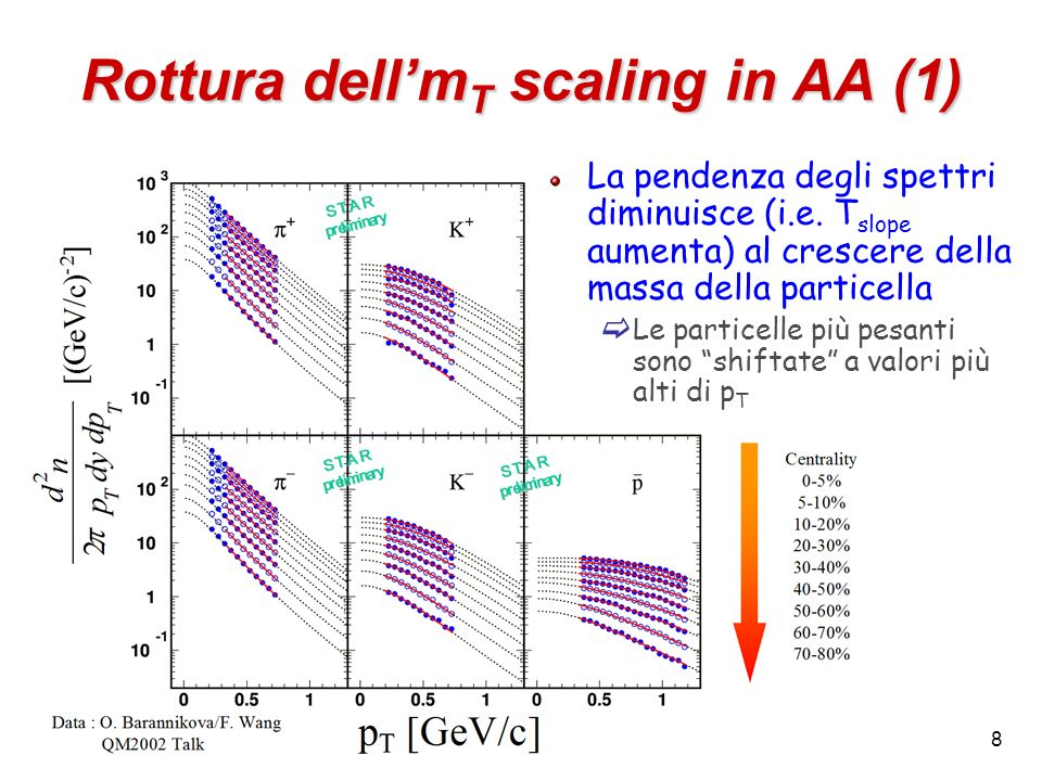 Rottura dell'mT scaling in AA (1)