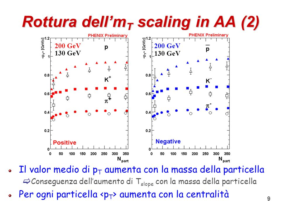 Rottura dell'mT scaling in AA (2)