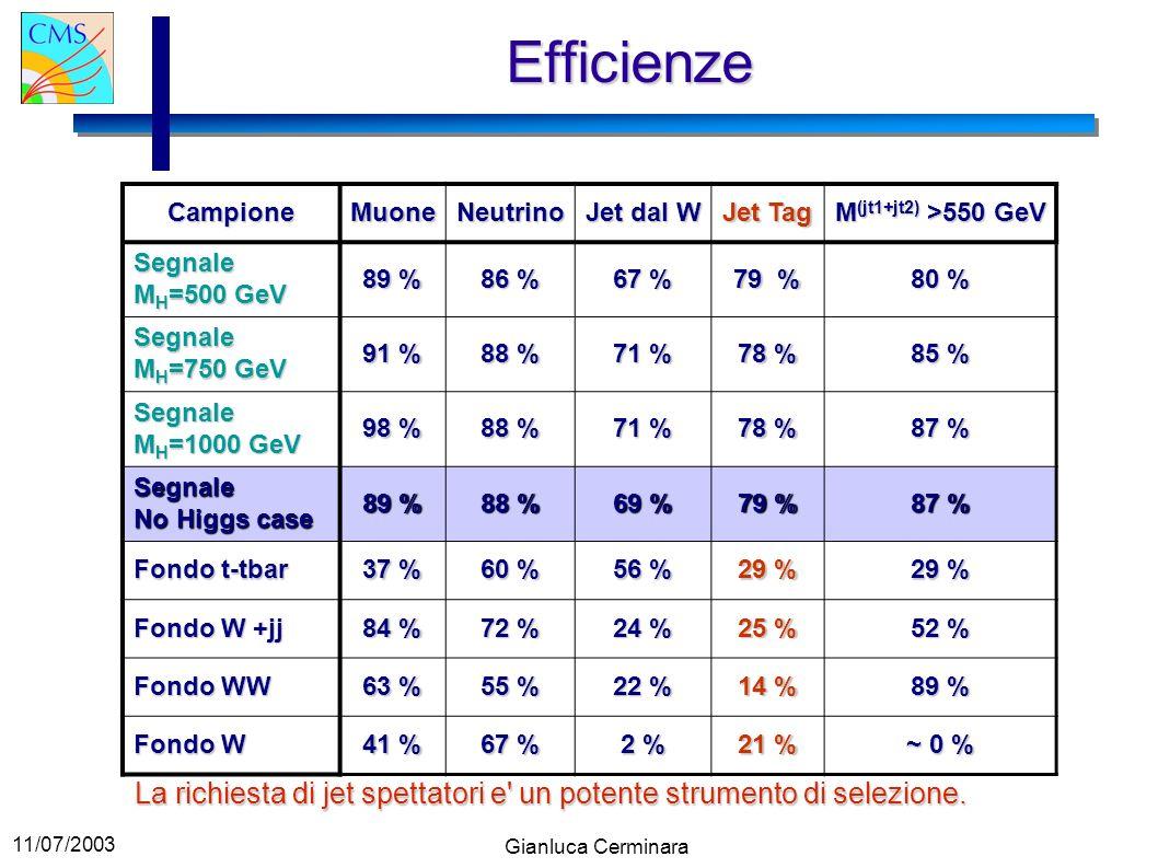 Efficienze Campione. Muone. Neutrino. Jet dal W. Jet Tag. M(jt1+jt2) >550 GeV. Segnale MH=500 GeV.