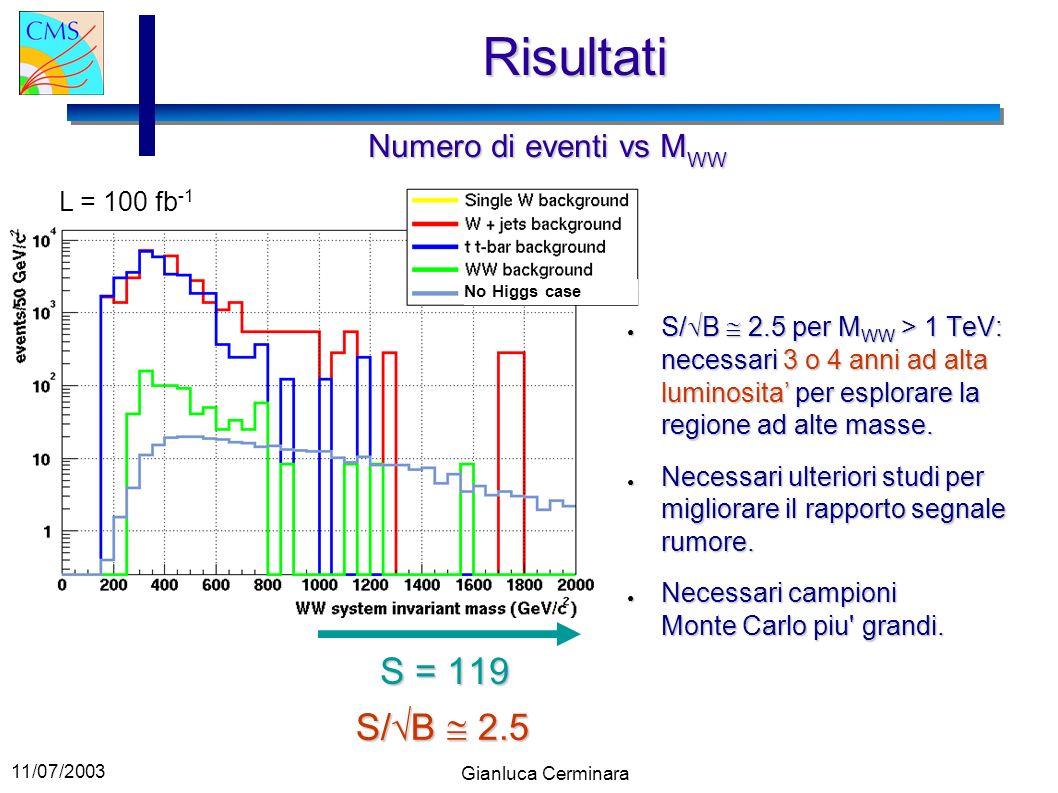 Risultati S = 119 S/B  2.5 Numero di eventi vs MWW L = 100 fb-1
