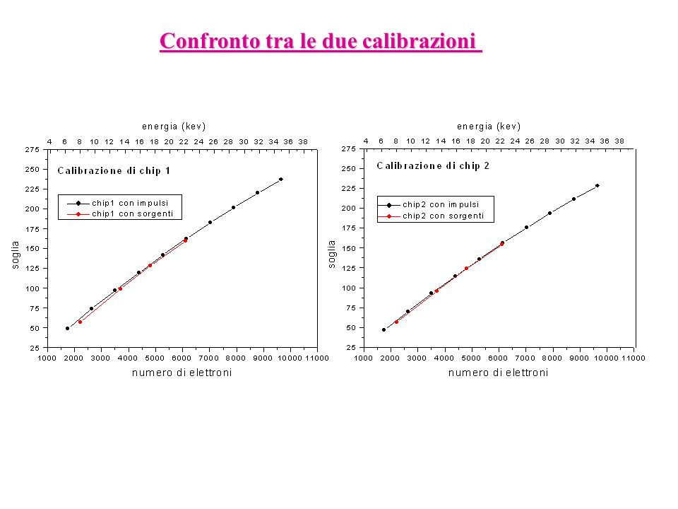 Confronto tra le due calibrazioni