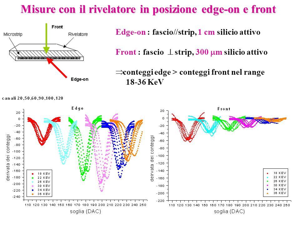 Misure con il rivelatore in posizione edge-on e front