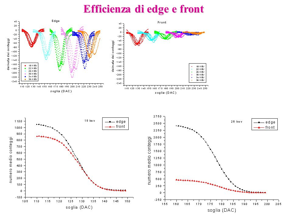 Efficienza di edge e front