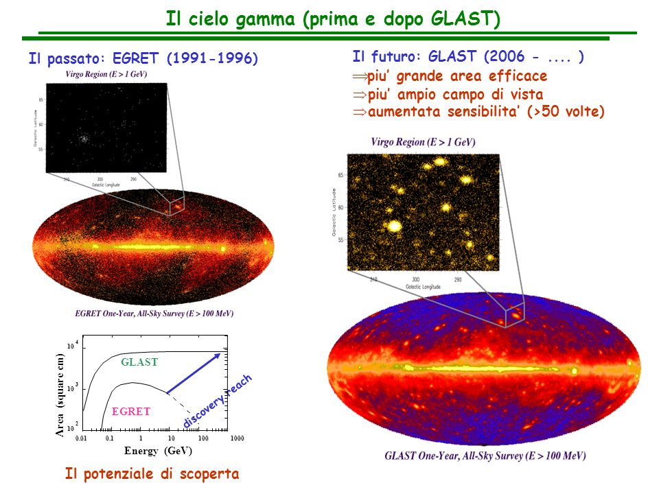 Il cielo gamma (prima e dopo GLAST)