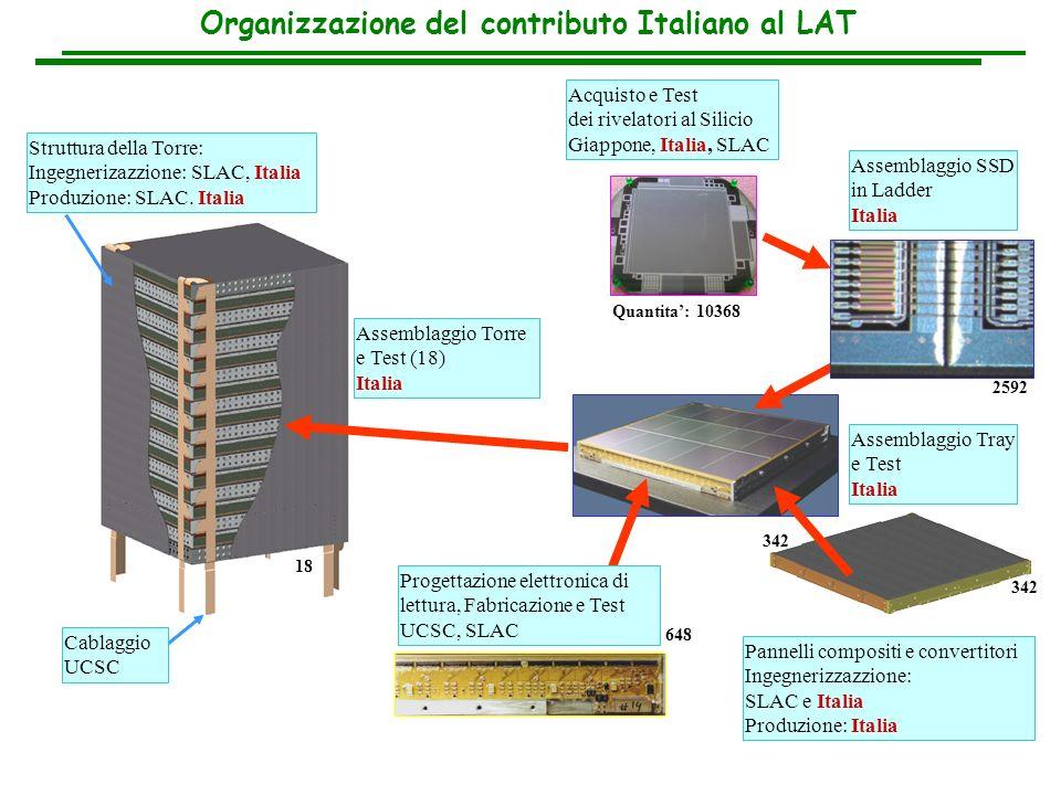 Organizzazione del contributo Italiano al LAT