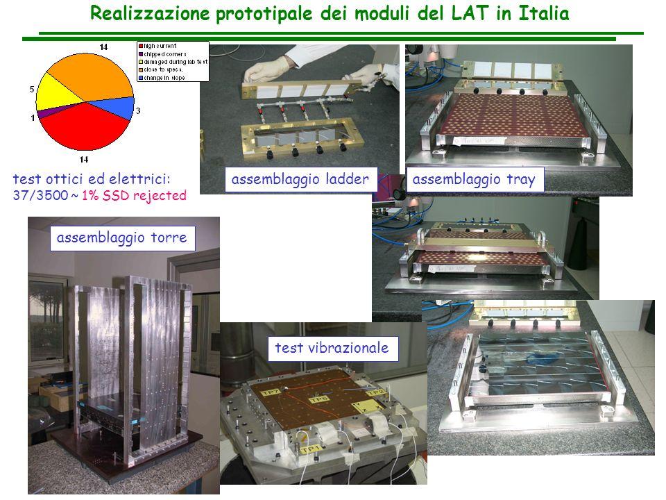 Realizzazione prototipale dei moduli del LAT in Italia
