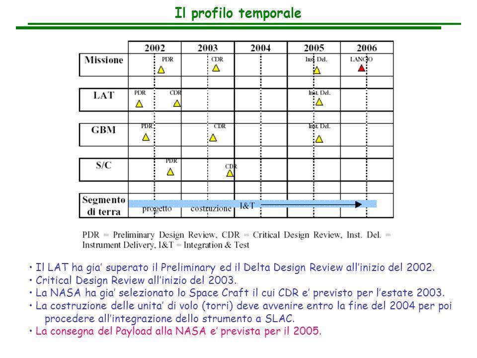Il profilo temporale Il LAT ha gia' superato il Preliminary ed il Delta Design Review all'inizio del 2002.