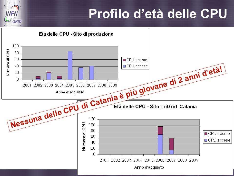Profilo d'età delle CPU