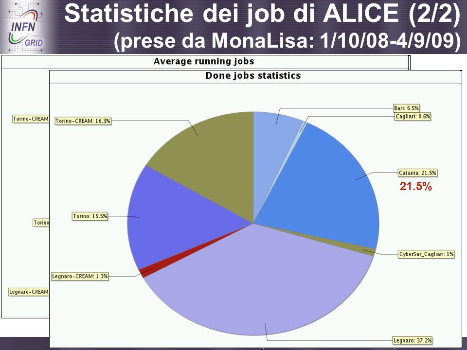Statistiche dei job di ALICE (2/2) (prese da MonaLisa: 1/10/08-4/9/09)