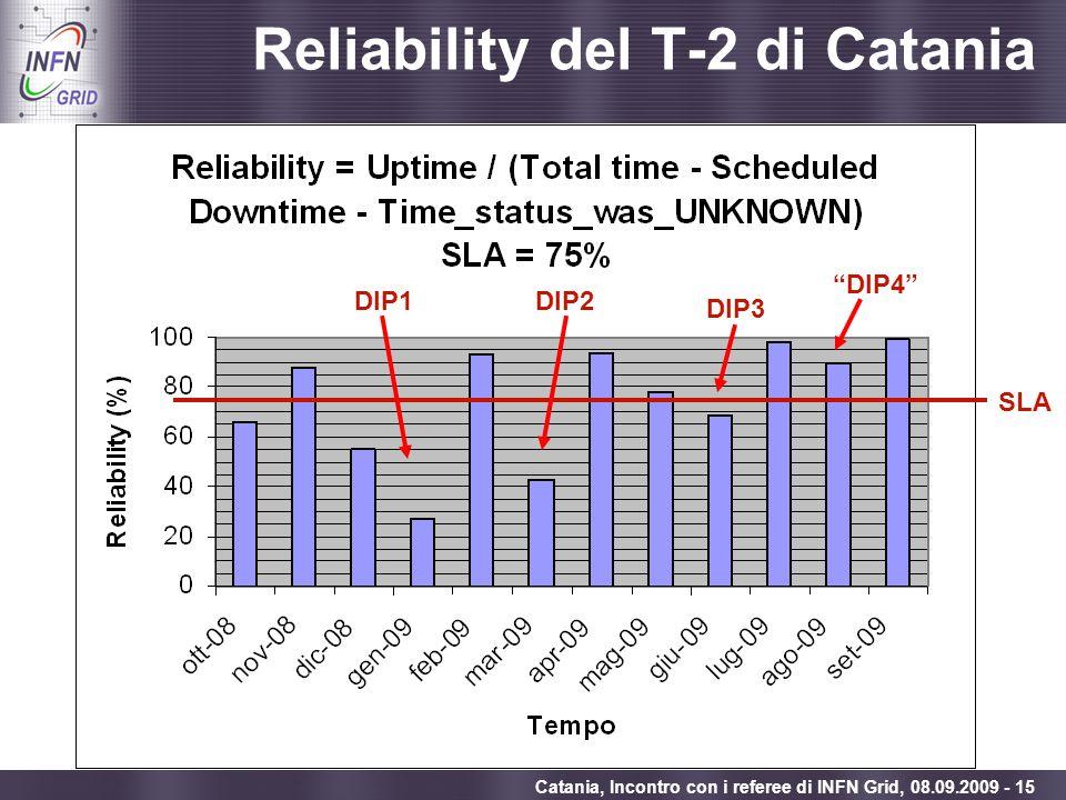 Reliability del T-2 di Catania