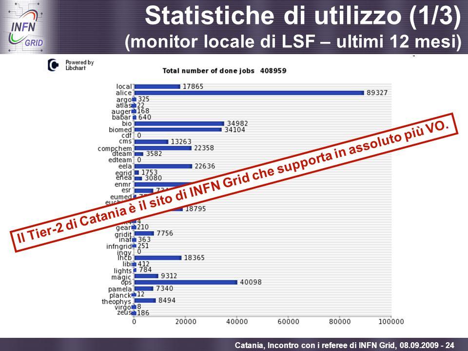 Statistiche di utilizzo (1/3) (monitor locale di LSF – ultimi 12 mesi)