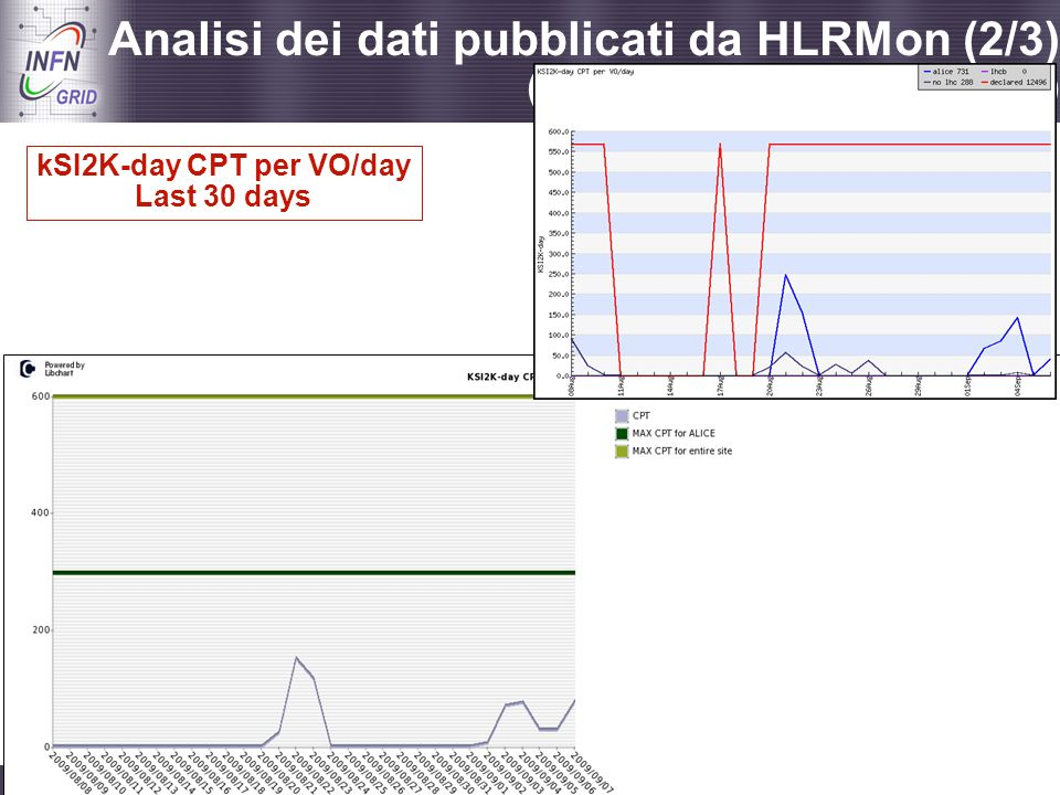 kSI2K-day CPT per VO/day
