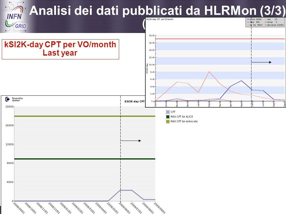 kSI2K-day CPT per VO/month