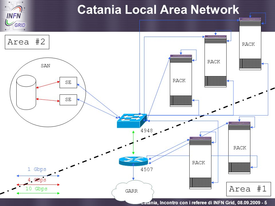 Catania Local Area Network