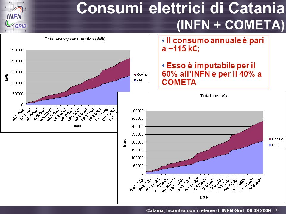 Consumi elettrici di Catania (INFN + COMETA)