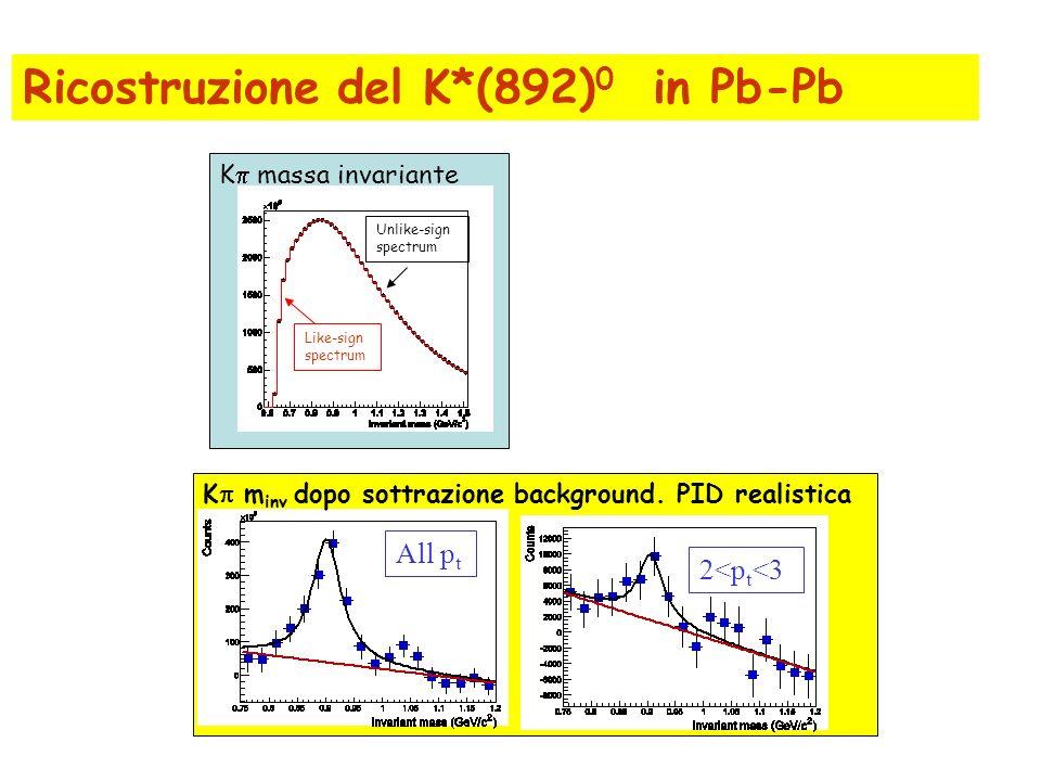 Ricostruzione del K*(892)0 in Pb-Pb
