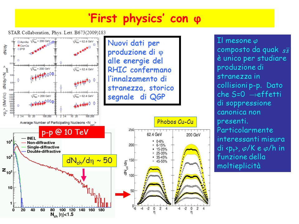 'First physics' con φ STAR Collaboration, Phys. Lett. B673(2009)183.