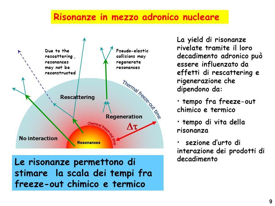 Risonanze in mezzo adronico nucleare