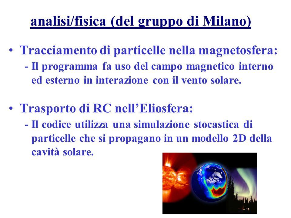 analisi/fisica (del gruppo di Milano)