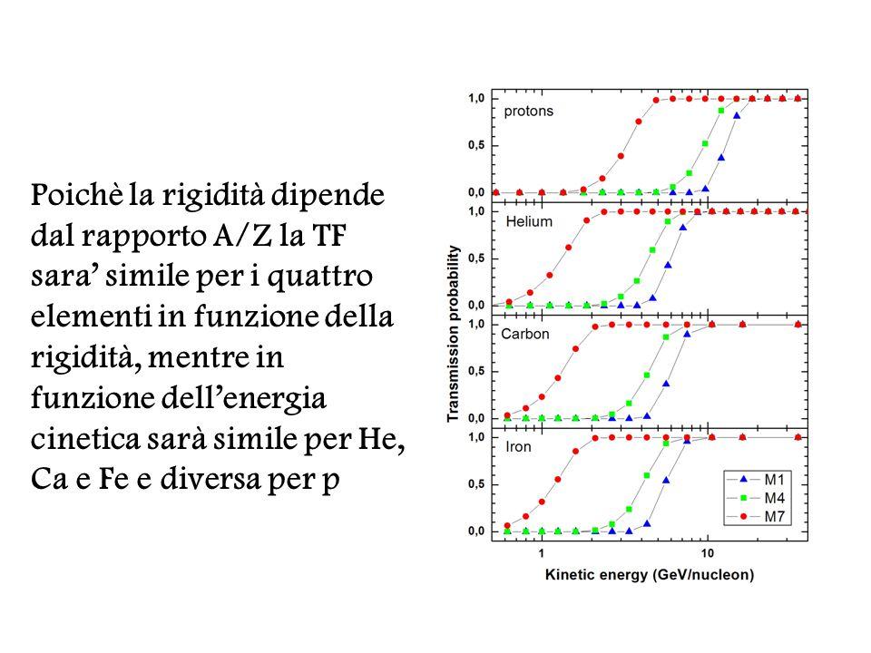 Poichè la rigidità dipende dal rapporto A/Z la TF sara' simile per i quattro elementi in funzione della rigidità, mentre in funzione dell'energia cinetica sarà simile per He, Ca e Fe e diversa per p