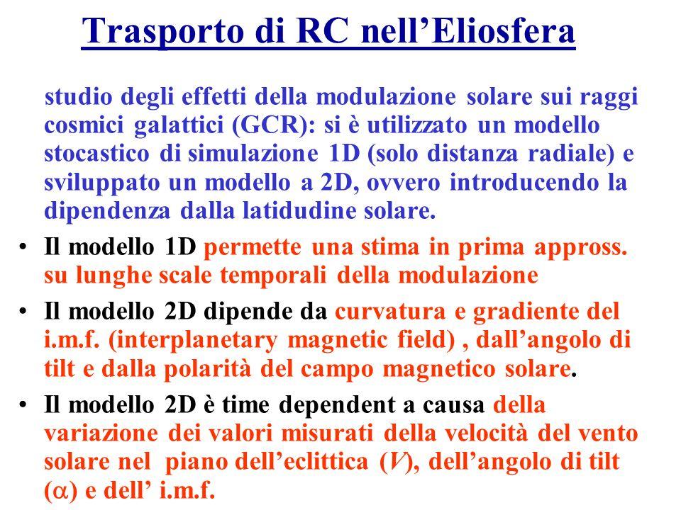 Trasporto di RC nell'Eliosfera