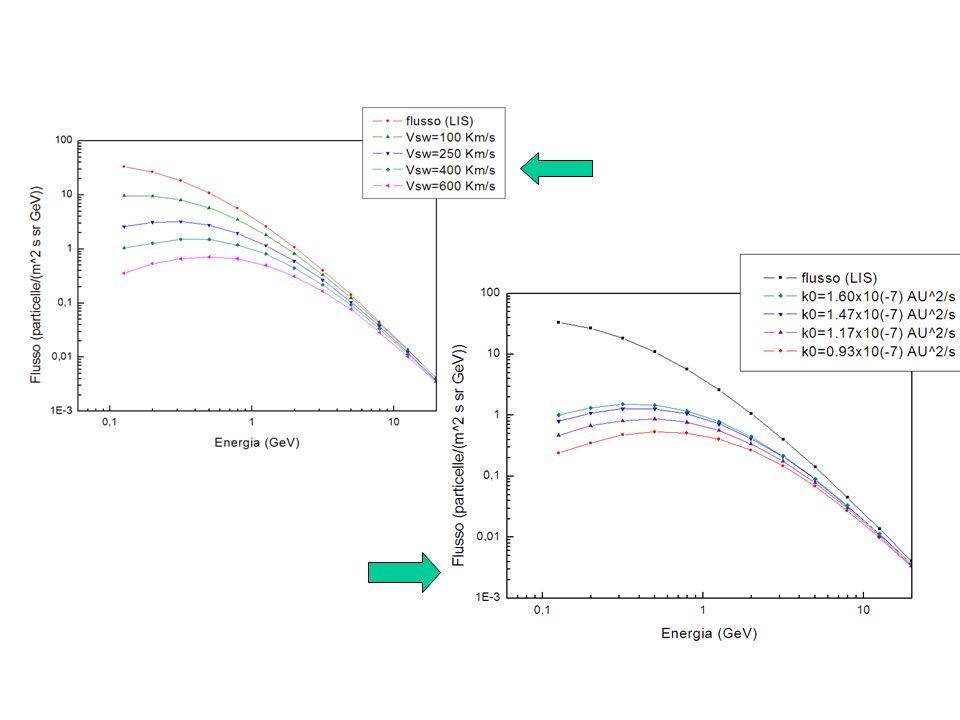 Effetto del vento solare sulla modulazione