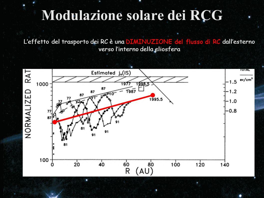 Modulazione solare dei RCG
