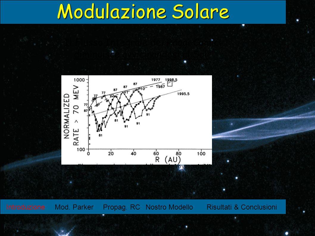 Modulazione Solare Il Flusso Integrale dei Raggi Comici