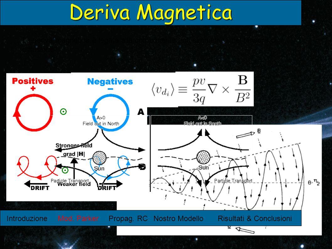 Deriva Magnetica La deriva magnetica è legata alla componente anti-simmetrica del tensore di diffusione.