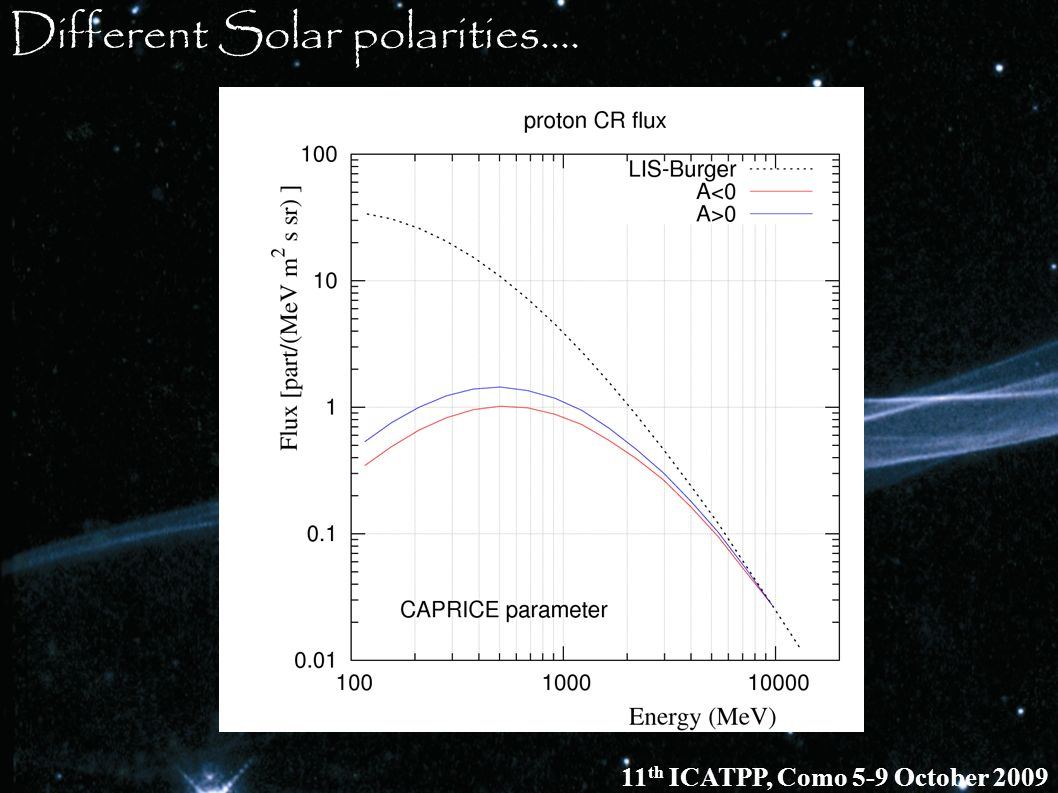 Different Solar polarities....