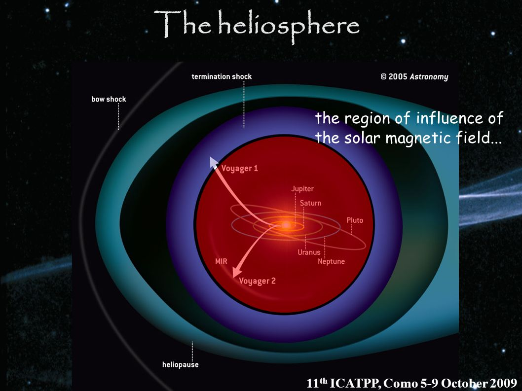 The heliosphere the region of influence of the solar magnetic field...