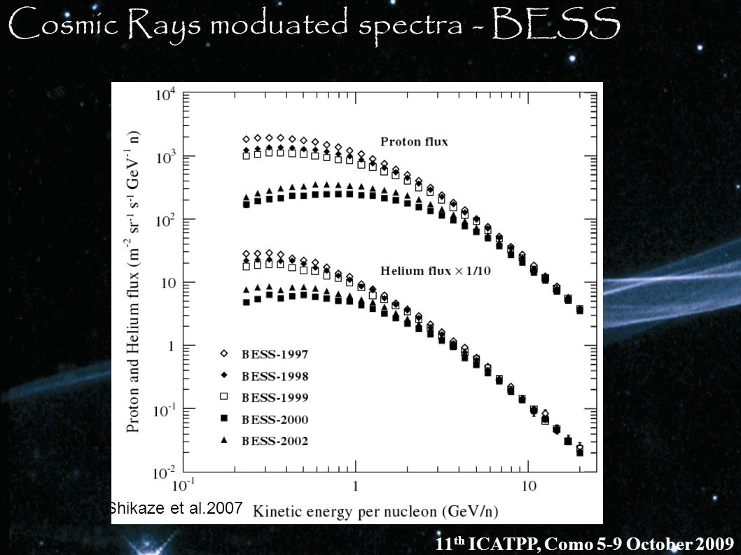 Cosmic Rays moduated spectra - BESS