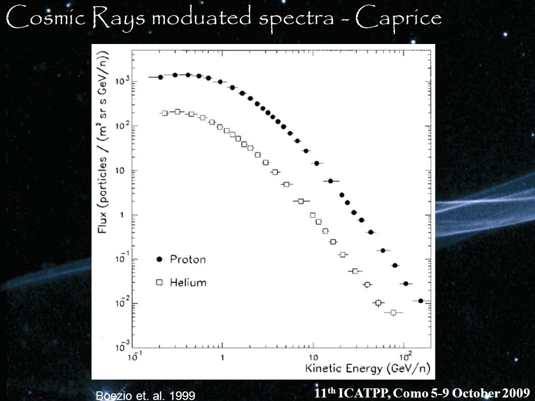 Cosmic Rays moduated spectra - Caprice